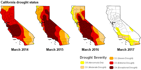 California drought status