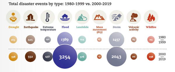 UN: Climate-related Disasters Have Doubled in the 21st Century